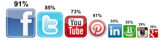 Social Media w Biznesie